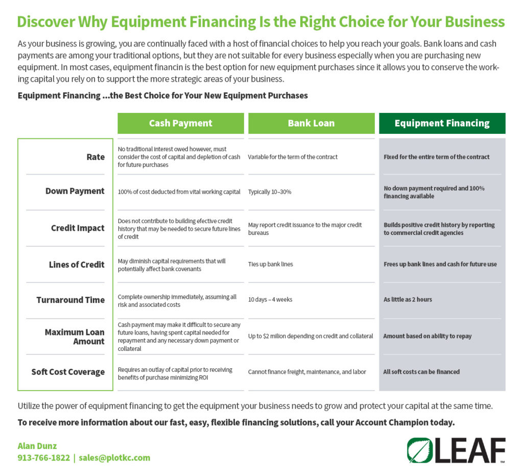 Discover why Equipment financing is right for your business